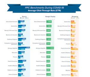 Google Ads Benchmarks During COVID-19 CTR