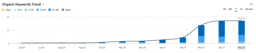 Chart showing keyword changes on search engines | 5 Minute SEO Audit